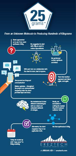 Ereztech-25g-Infographic-ss